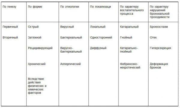 Классификация бронхитов