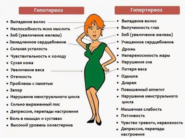 симптомы заболевания щитовидки у женщин