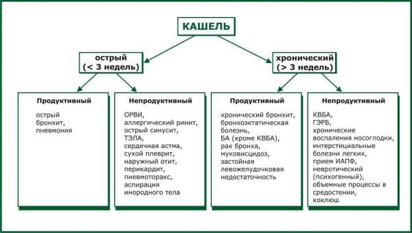 таблица определения заболевания при сильном продолжительном кашле