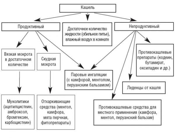 алгоритм лечения кашля