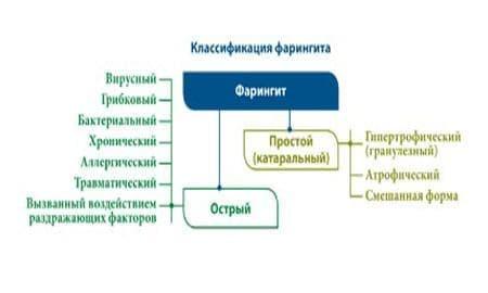 Классификация фарингитов