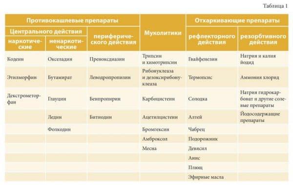 otxarkivayushhie-i-protivokashlevye-preparaty