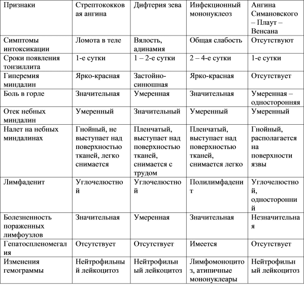 Признаки ангины Симановского-Венсана