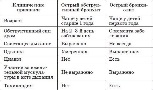 признаки обструктивного бронхита