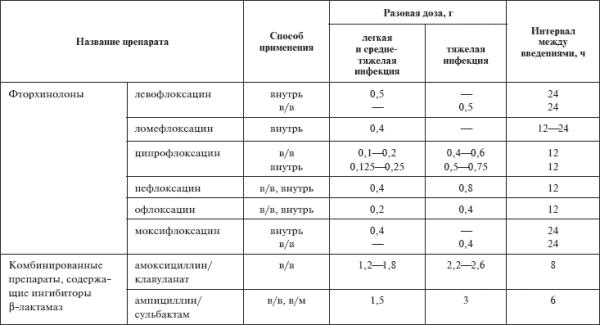 Аминогликозиды и Фторхинолоны