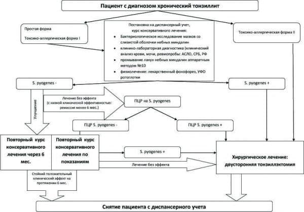 Анализ лечебно-диагностической тактики при хроническом тонзиллите
