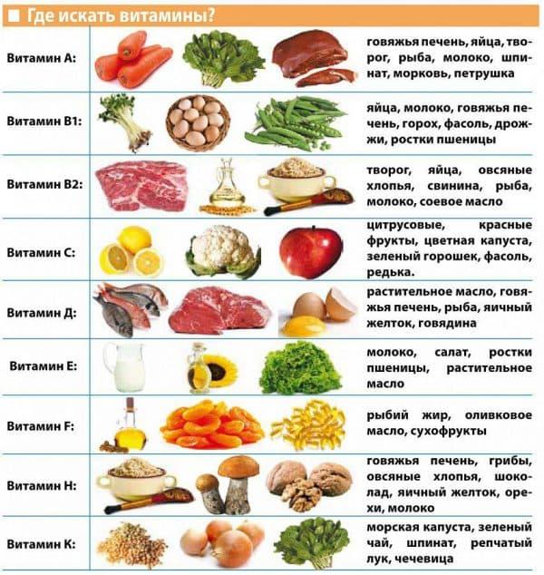 vitaminy-v-produktax