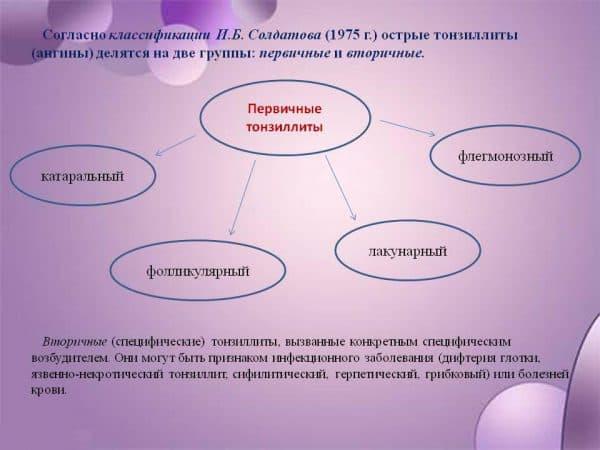 Классификация тонзиллитов