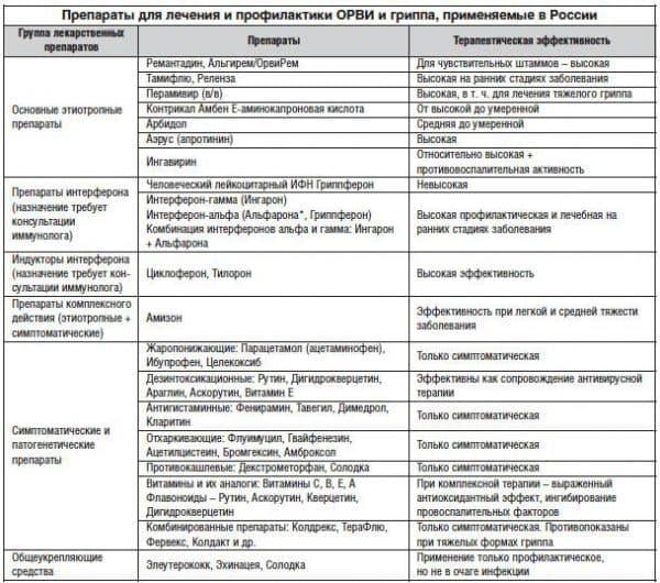Основные группы препаратов для лечения респираторно–вирусных заболеваний
