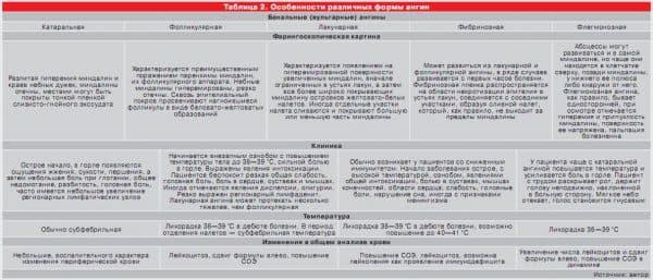 Особенности разных форм тонзиллита
