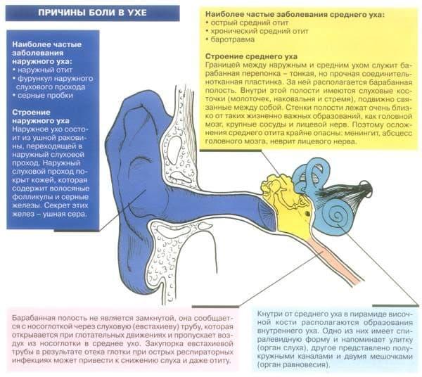 Причины боли в ухе и наружный отит