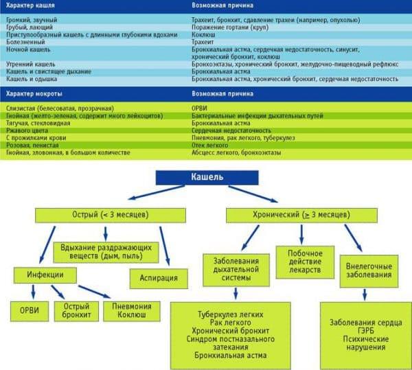 Возможные заболевания, провоцирующие хронический кашель