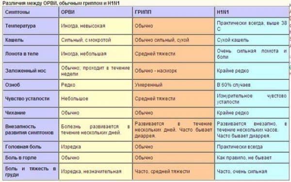 диагностика-заболевания-у-грудничка-грипп-простуда