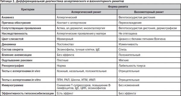 Дифференциальная диагностика причин возникновения ринита в зависимости от возбудителя