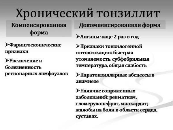 xronicheskij-tonzillit