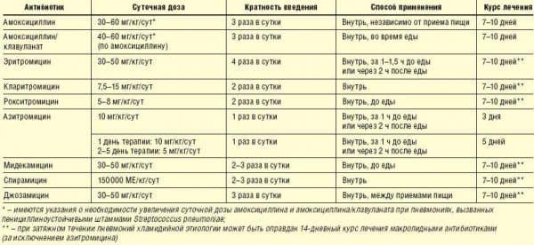 antibiotiki-pri-bronxite-i-traxeite