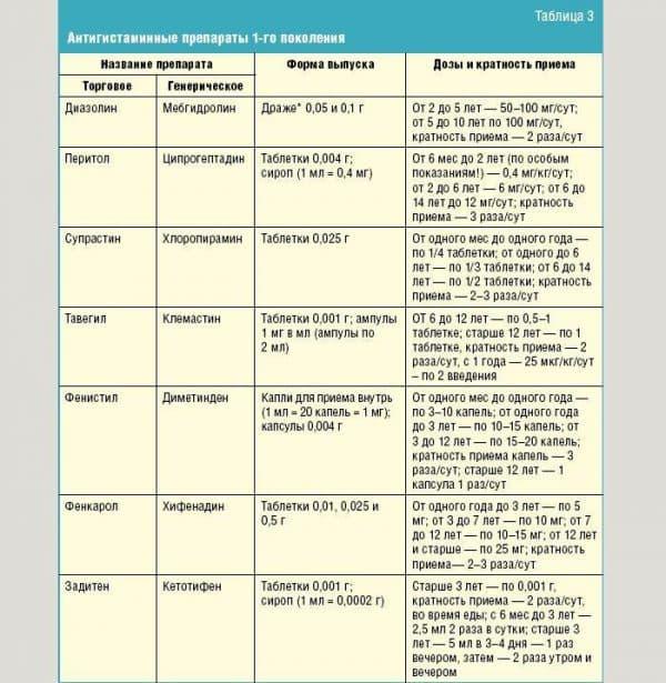 antigistaminnye-sredstva