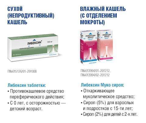 Симпоматические препараты от кашля при простуде
