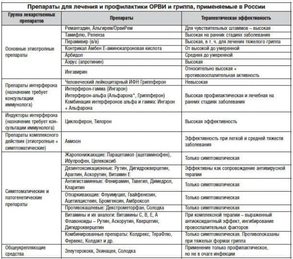 simptomaticheskie-preparaty-pri-prostude-i-grippe