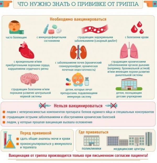 komu-nuzhna-vakcinaciya-protiv-grippa