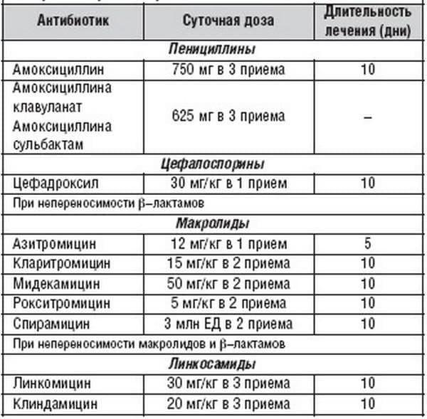 lechenie-xronicheskogo-tonzillita-antibiotikami