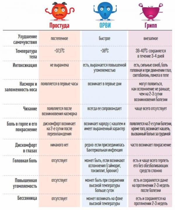 pervye-priznaki-prostudy-i-grippa