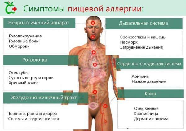 simptomy-pishhevoj-allergii
