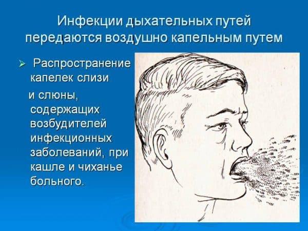 infekcii-dyxatelnyx-putej-rasprostranyayutsya-vozdushno-kapelnym-putem