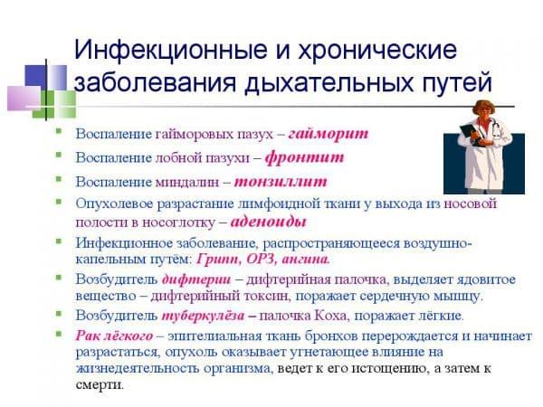 infekcionnye-i-xronicheskie-zabolevaniya-dyxatelnyx-putej