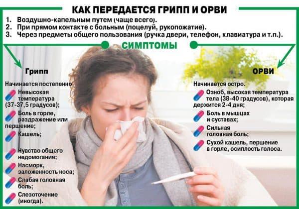 kak-peredaetsya-gripp