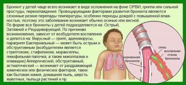 Причины возникновения бронхита у детей