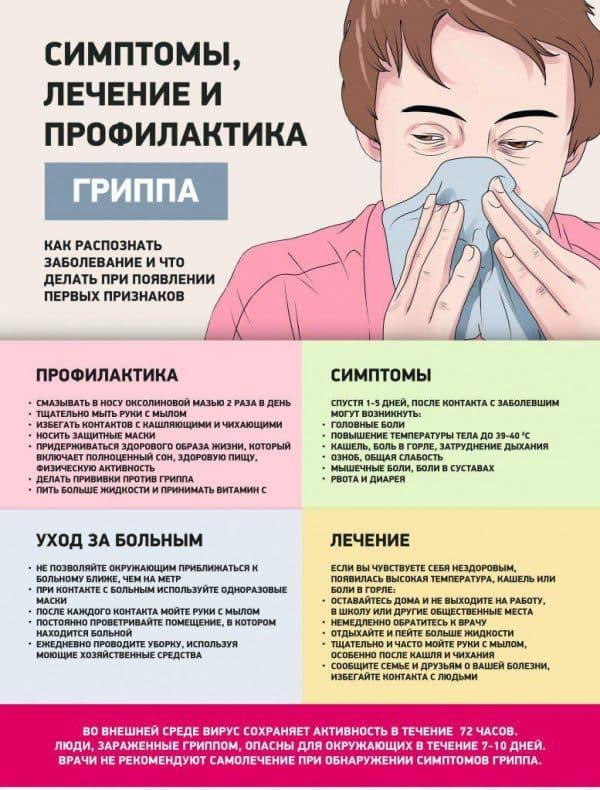 simptomy-i-lechenie-grippa