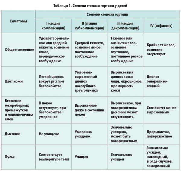 stepeni-stenoza-gortani-u-detej