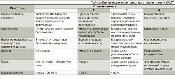 stepeni-stenoza