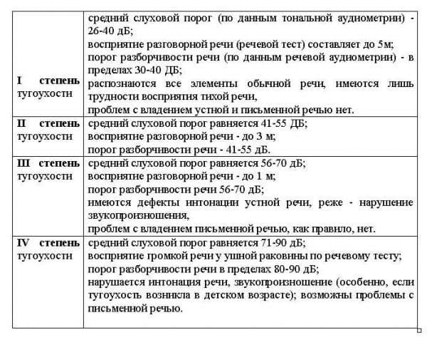 stepeni-tugouxosti