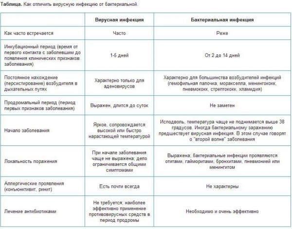 Как отличить вирусную бактерию от бактериальной