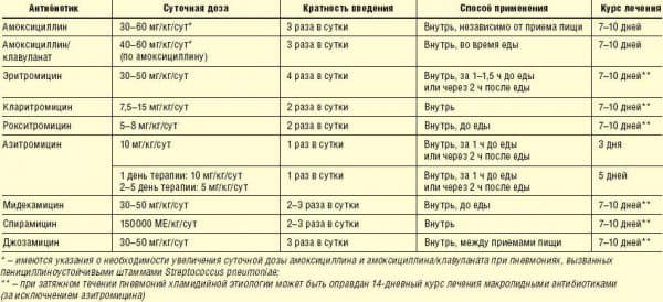 antibiotiki-pri-bronxite-u-vzroslyx