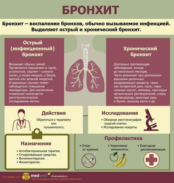 bronxit-priznaki-i-simptomy-zabolevaniya