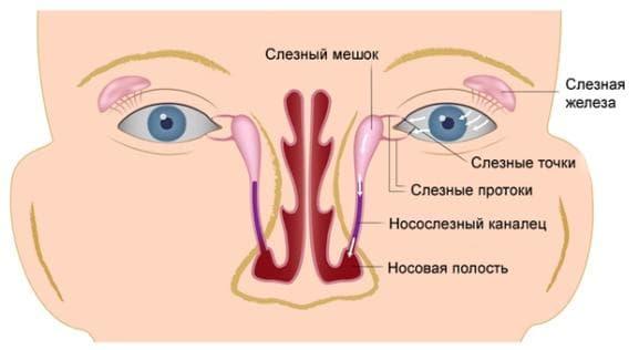 dakriocistit