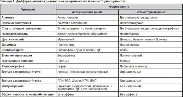 diagnostika-vazomotornogo-i-allergicheskogo-rinita