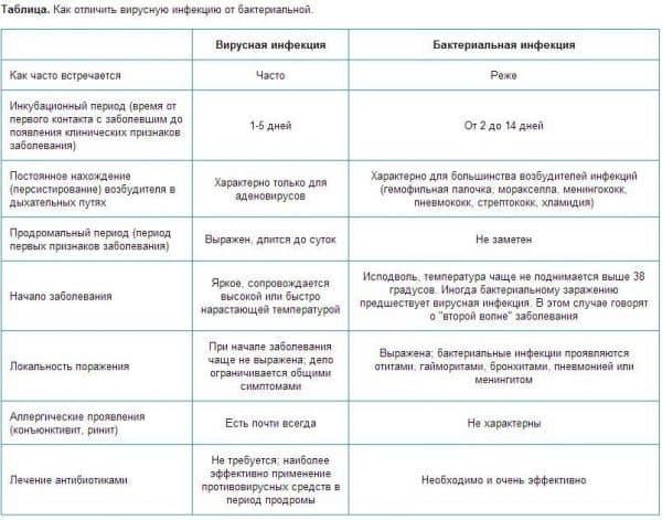 kak-otlichit-virusnuyu-infekciyu-ot-bakterialnoj