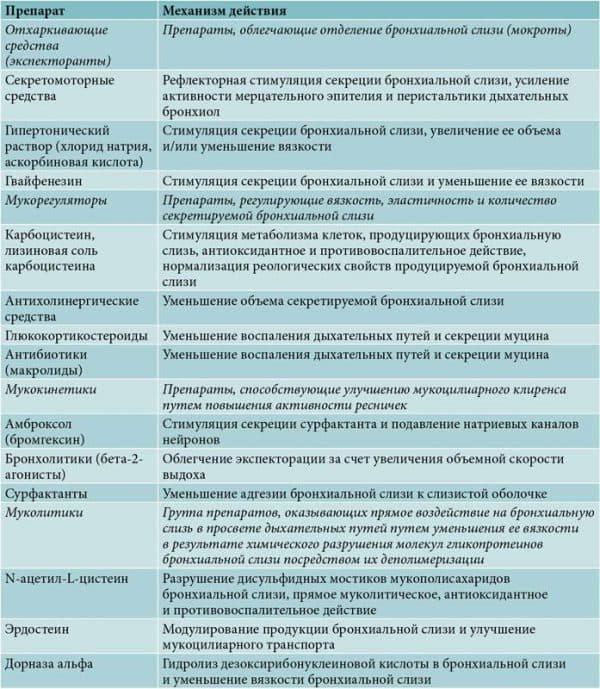 siropy-ot-kashlya-dlya-vzroslyx