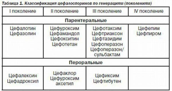cefalosporiny