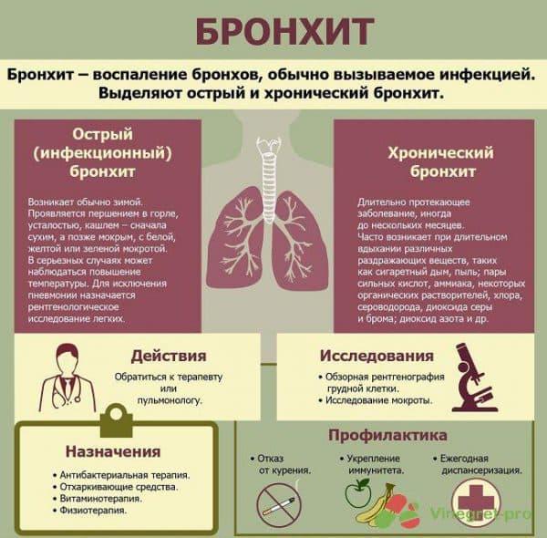 simptomy-bronxita