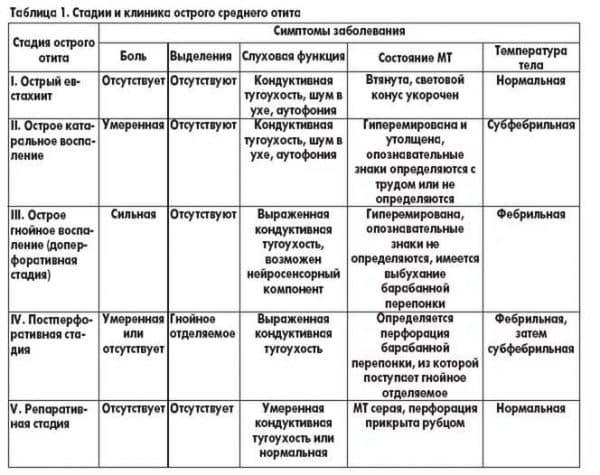 simptomy-otita-srednego-uxa