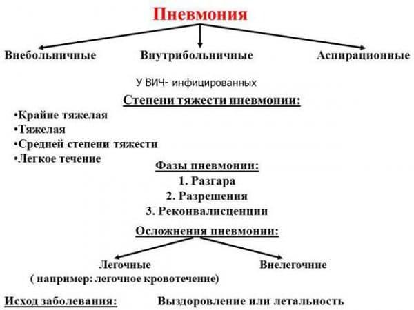 vidy-pnevmonii