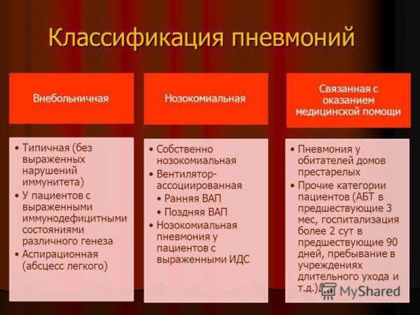 klassifikacii-pnevmonij-ili-vospalenij-legkix