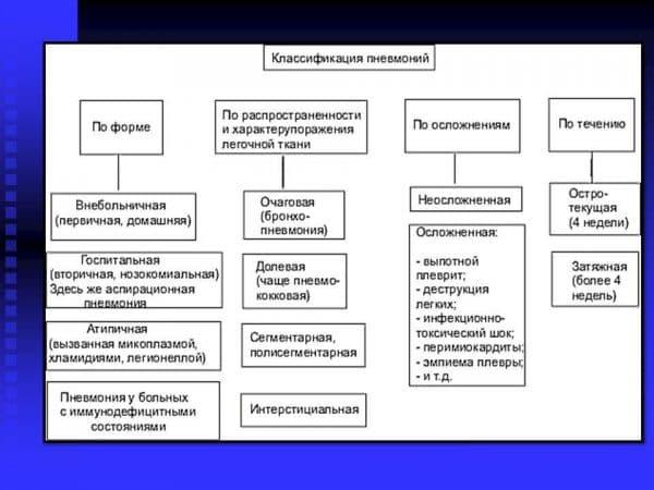 klassifikaciya-vospalenij-legkix