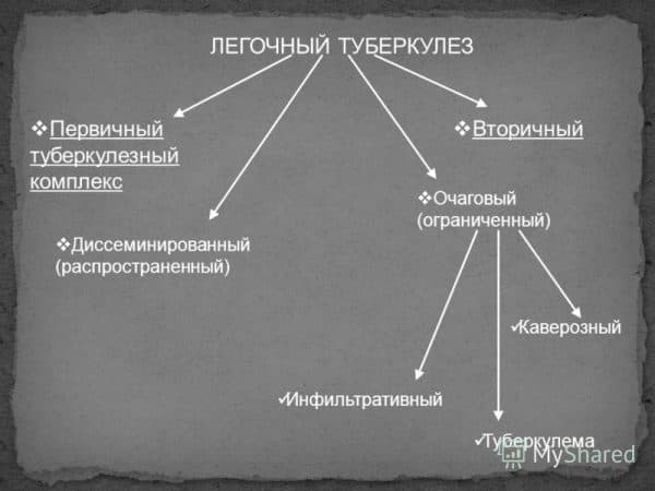 legochnyj-tuberkulez