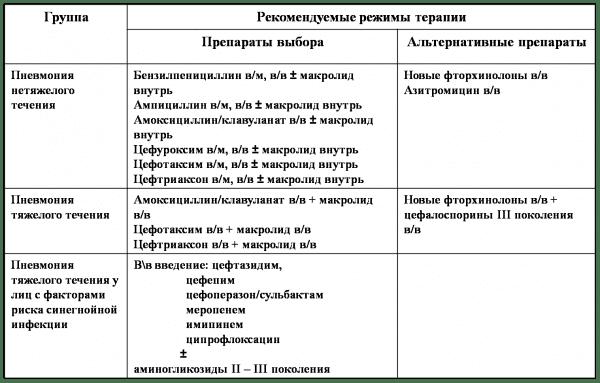 Пример режима стандартизированной медикаментозной терапии при пневмонии